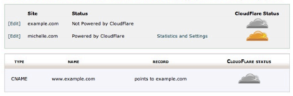 cloudflare-elcoserv-host